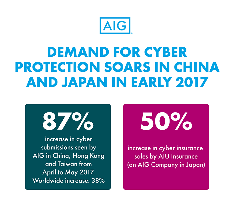 Demand for cyber protection soars in China and Japan in early 2017