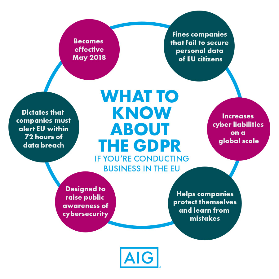 What to Know About the GDPR